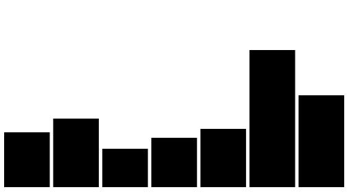 Building a Bar Chart - HTML, Vanilla JS, D3
