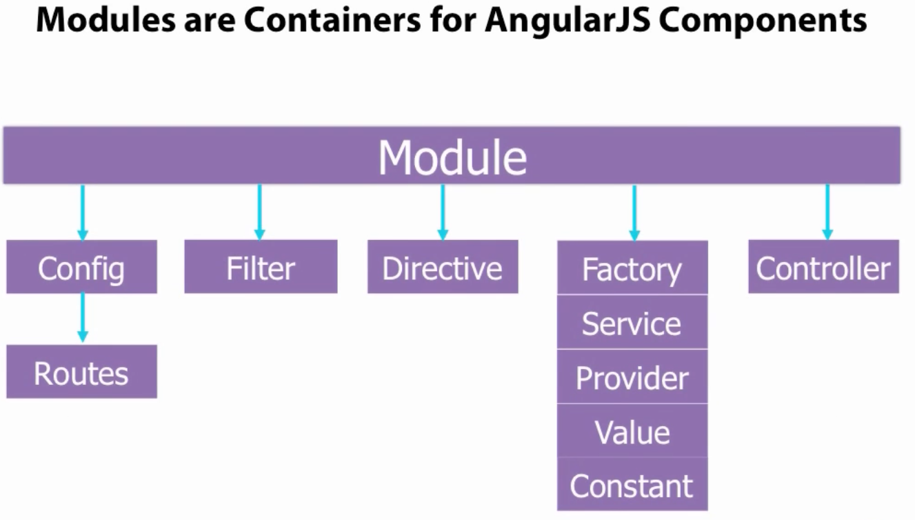 Angular Modules